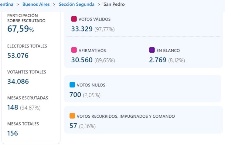 Los datos publicados por la Dirección Nacional Electoral.